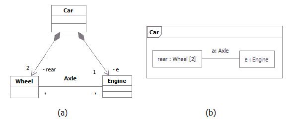 concept structured class diagram described in accompanying text